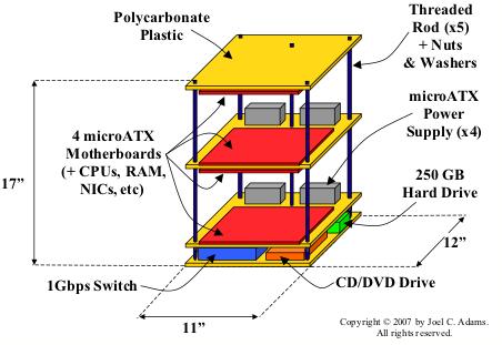 Microwulf design